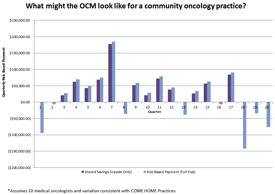 Oncology Care Model (OCM) - Example